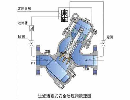 yq98002 过滤活塞式安全泄压阀连接尺寸||上兆阀门提供技术支持图片